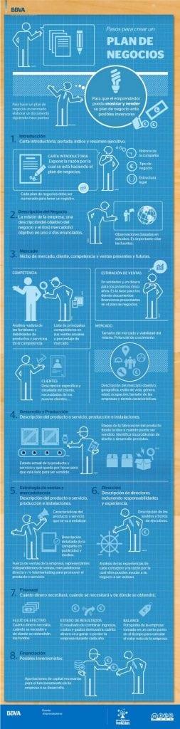 Emprendedores - Crear una empresa - Infografía